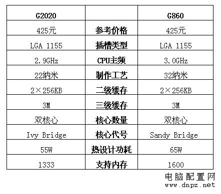 g860和g2020哪个好?g860和g2020参数对比